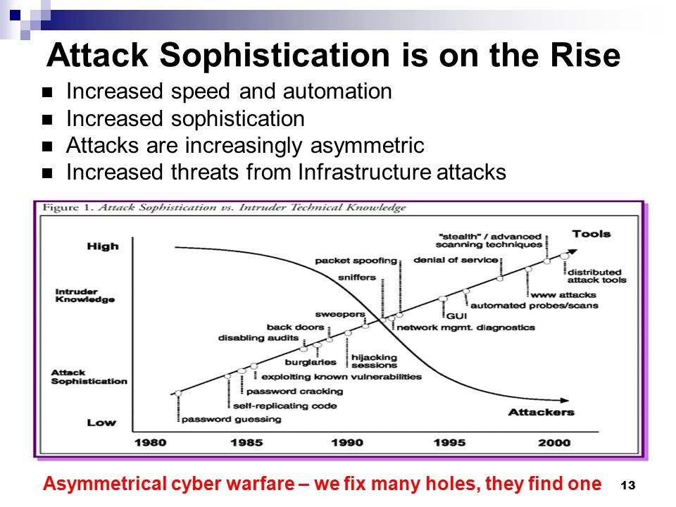 Attack Sophistication is on the Rise