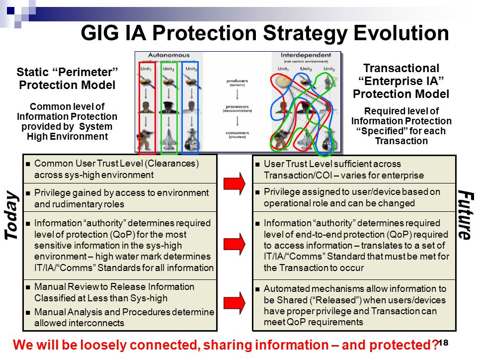 GIG IA Protection Strategy Evolution
