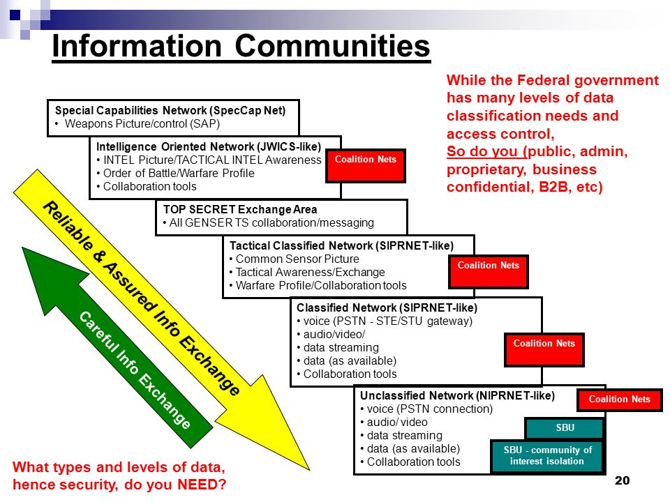 Information Communities