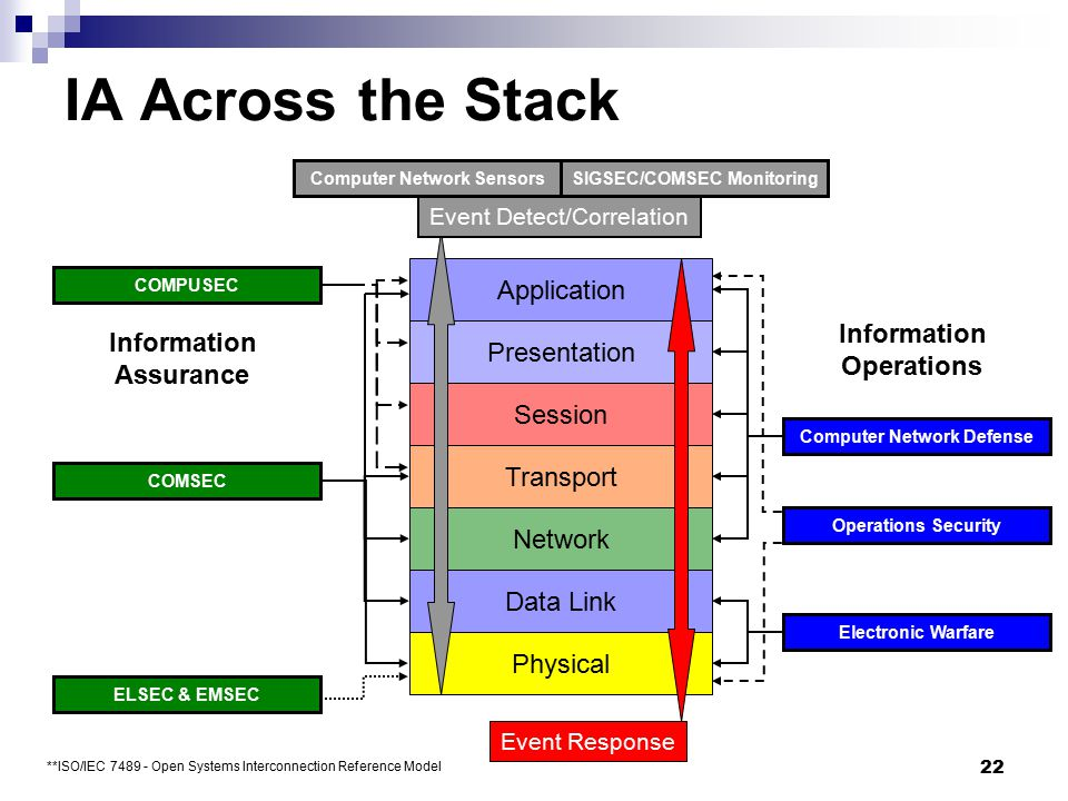 IA Across the Stack Application Information Information Presentation
