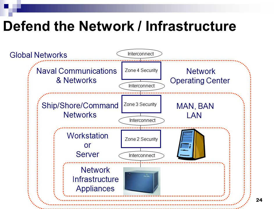 Defend the Network / Infrastructure