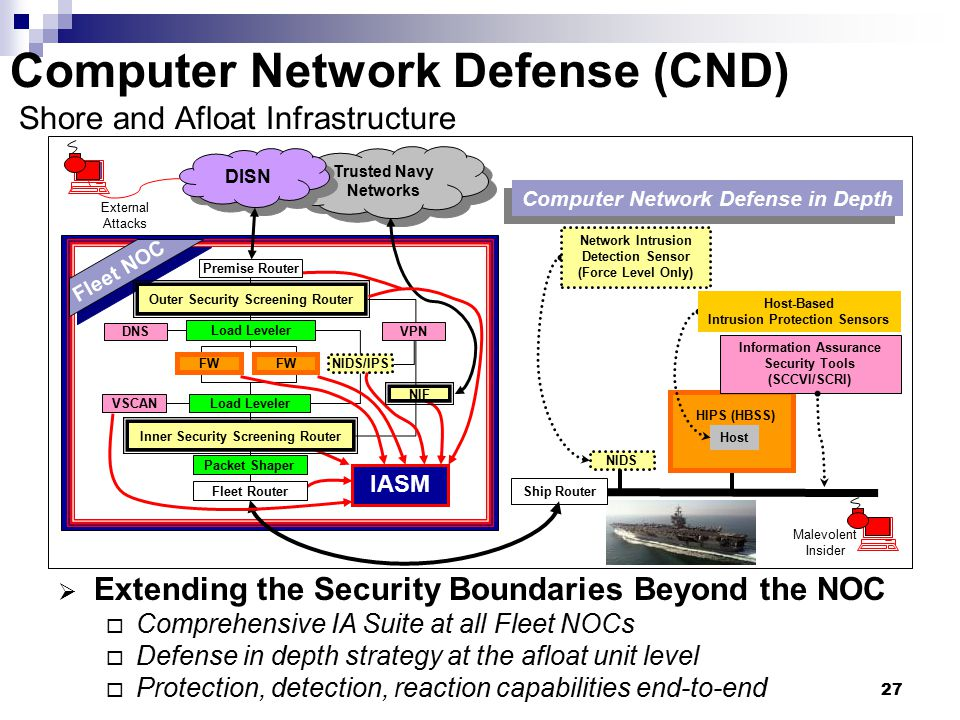 Computer Network Defense (CND) Shore and Afloat Infrastructure