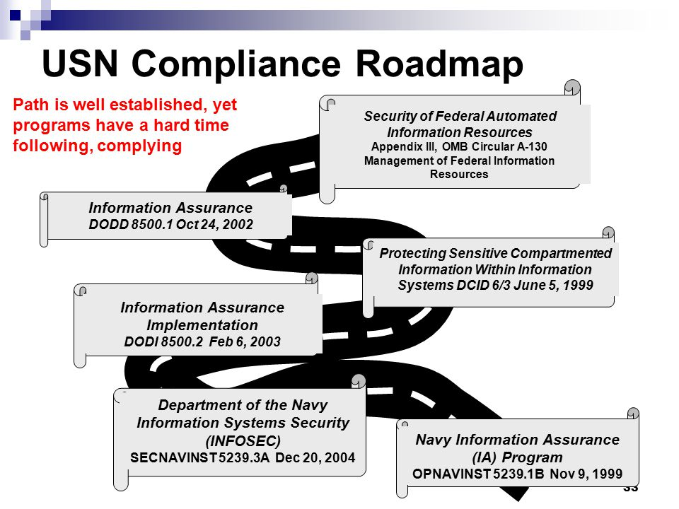 USN Compliance Roadmap
