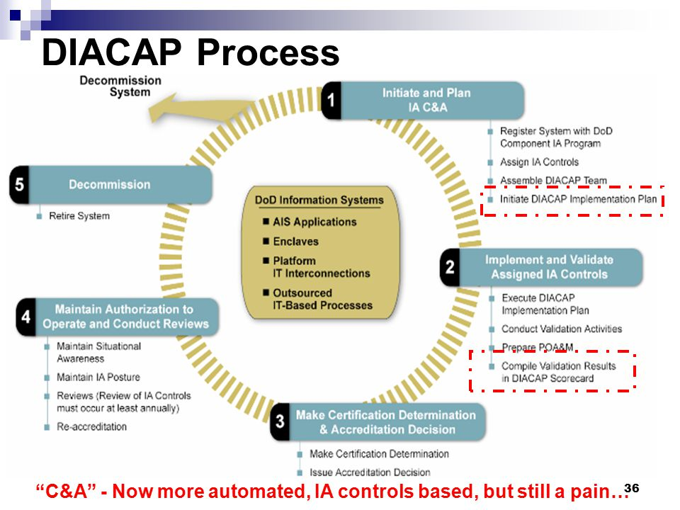 DIACAP Process C&A - Now more automated, IA controls based, but still a pain…