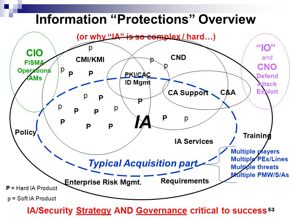 Information Protections Overview (or why IA is so complex / hard…)