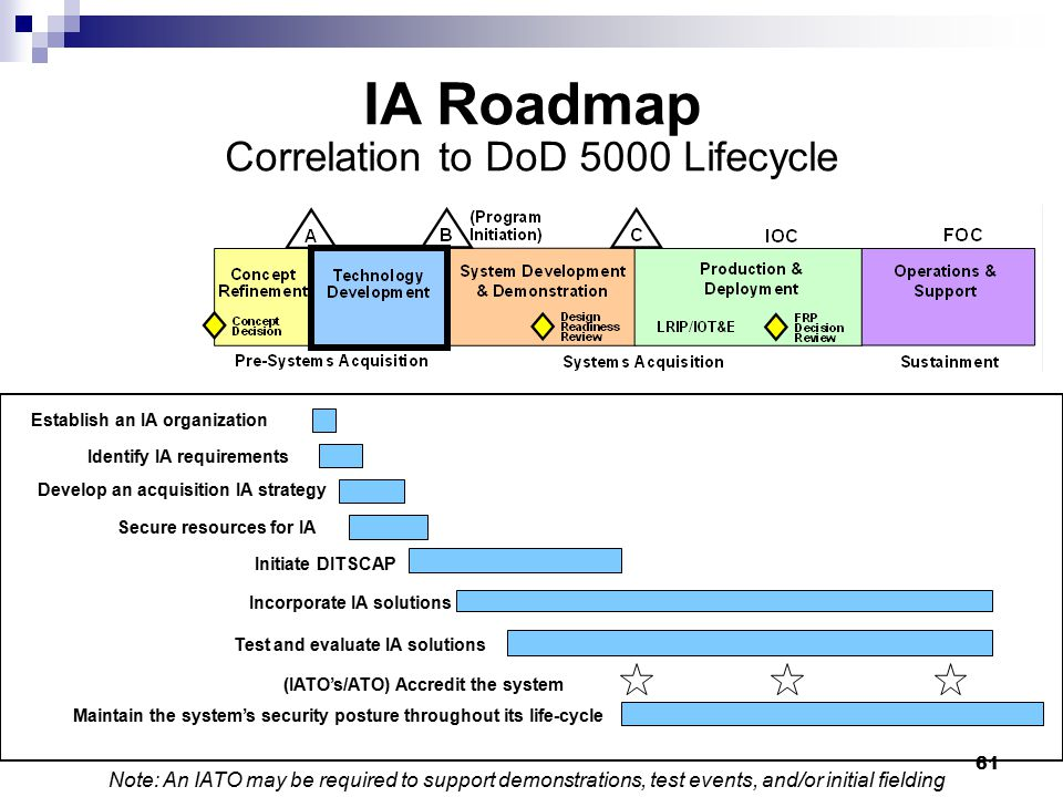 IA Roadmap Correlation to DoD 5000 Lifecycle