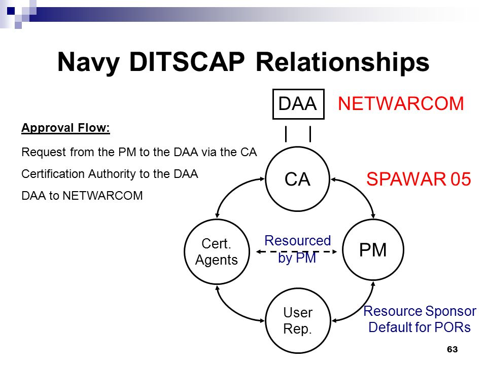 Navy DITSCAP Relationships