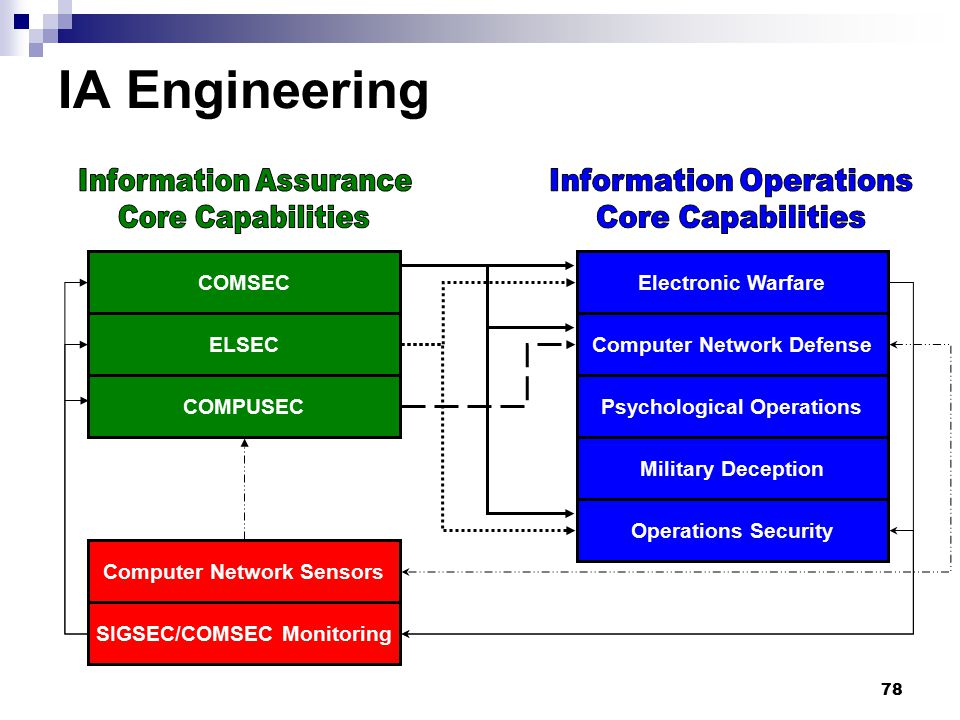 IA Engineering Information Assurance Core Capabilities