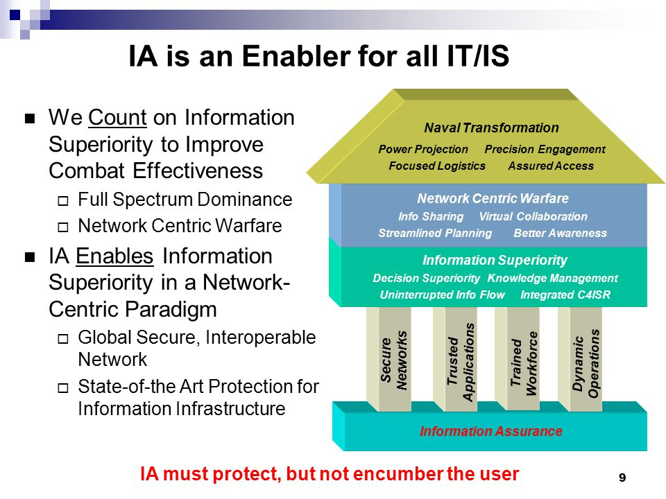 IA is an Enabler for all IT/IS