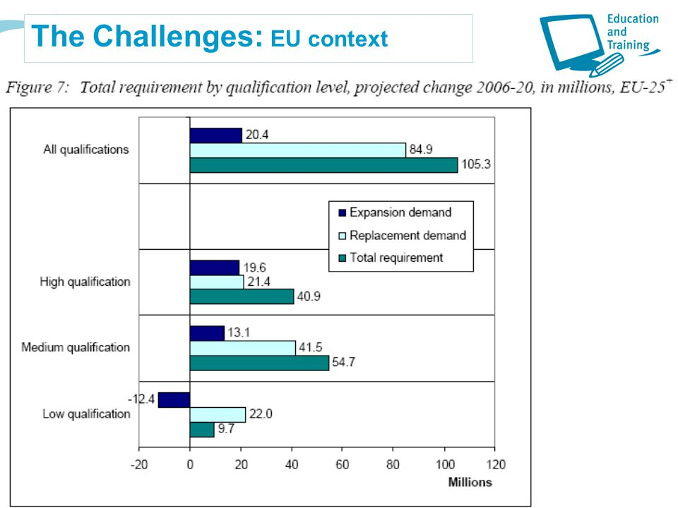 The Challenges: EU context