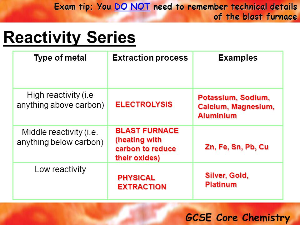 Reactivity Series Type of metal Extraction process Examples