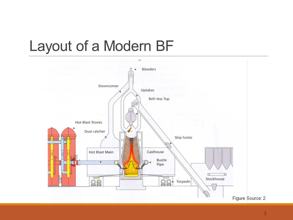 Blast furnace ironmaking introduction ppt video online download 3 layout of a modern bf figure source 2 ccuart Images