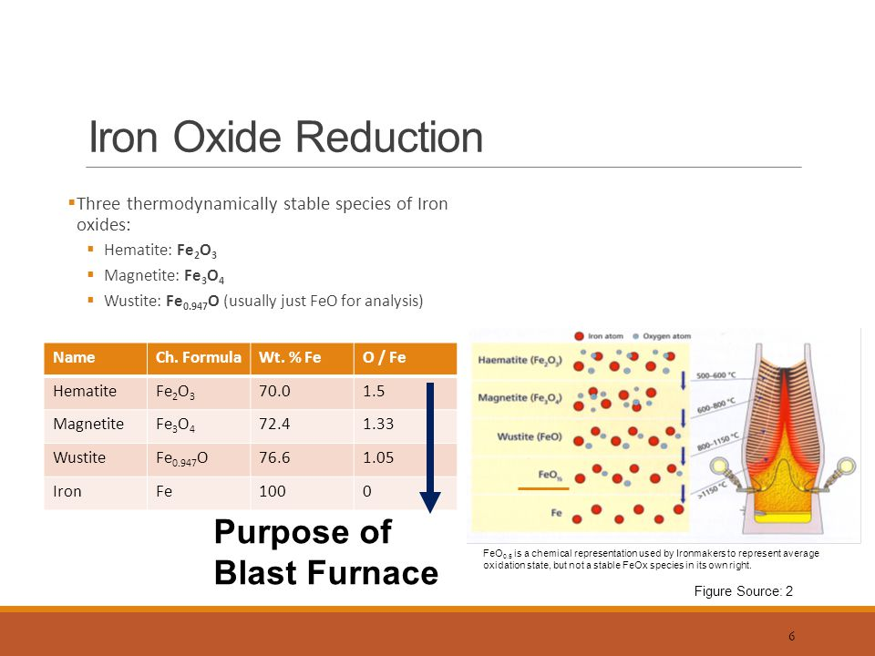 Blast furnace ironmaking introduction ppt video online download iron oxide reduction purpose of blast furnace 7 reductant the ellingham diagram ccuart Images