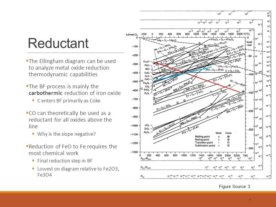 Ellingham diagram for carbon and oxides wiring blast furnace ironmaking introduction ppt video online download ellingham diagram metal oxides ellingham diagram for carbon and oxides ccuart Gallery