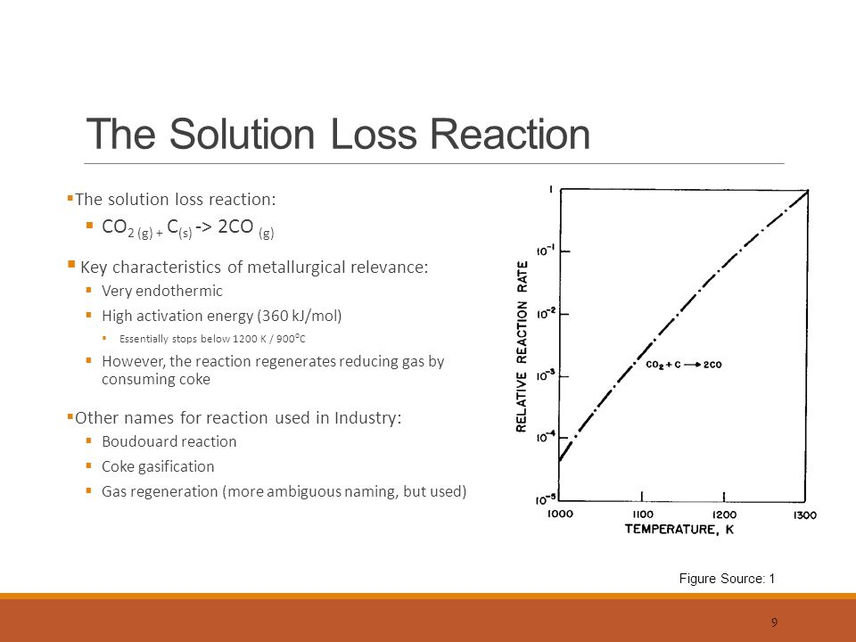 Blast furnace ironmaking introduction ppt video online download 9 the solution loss reaction ccuart Images