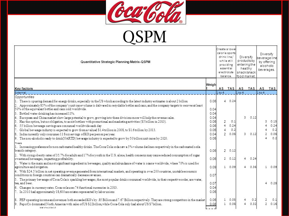 coca colas strategic business plan analysis and Transcript of strategic marketing plan of coca cola company swot analysis provide a wide variety of quality, refreshing with nutritional and ingredient information so consumers can make informed beverage choices.