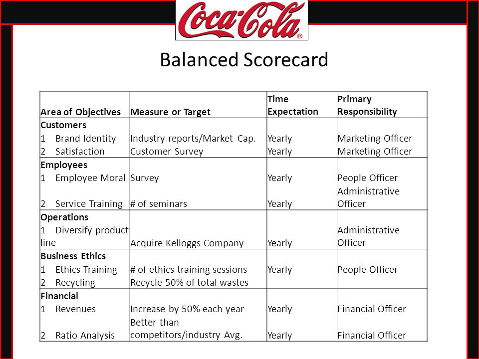 coca cola business objectives