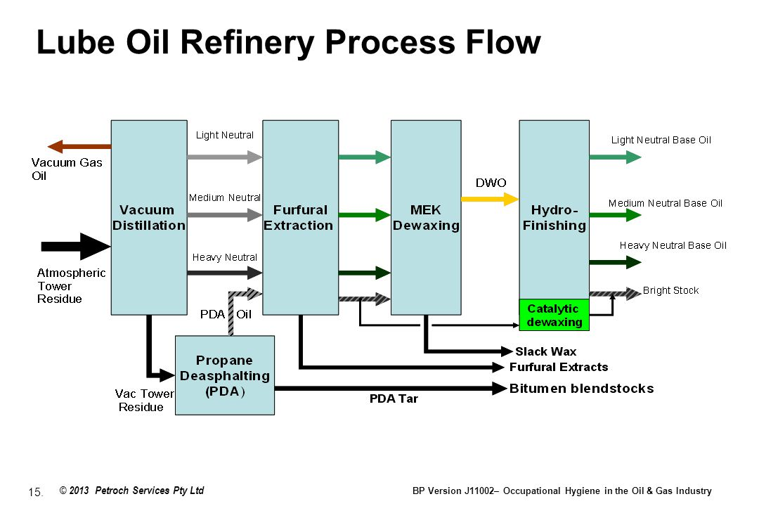 Bp Oil Refinery Hydrocracker Flow With Diagram - Product Wiring ...