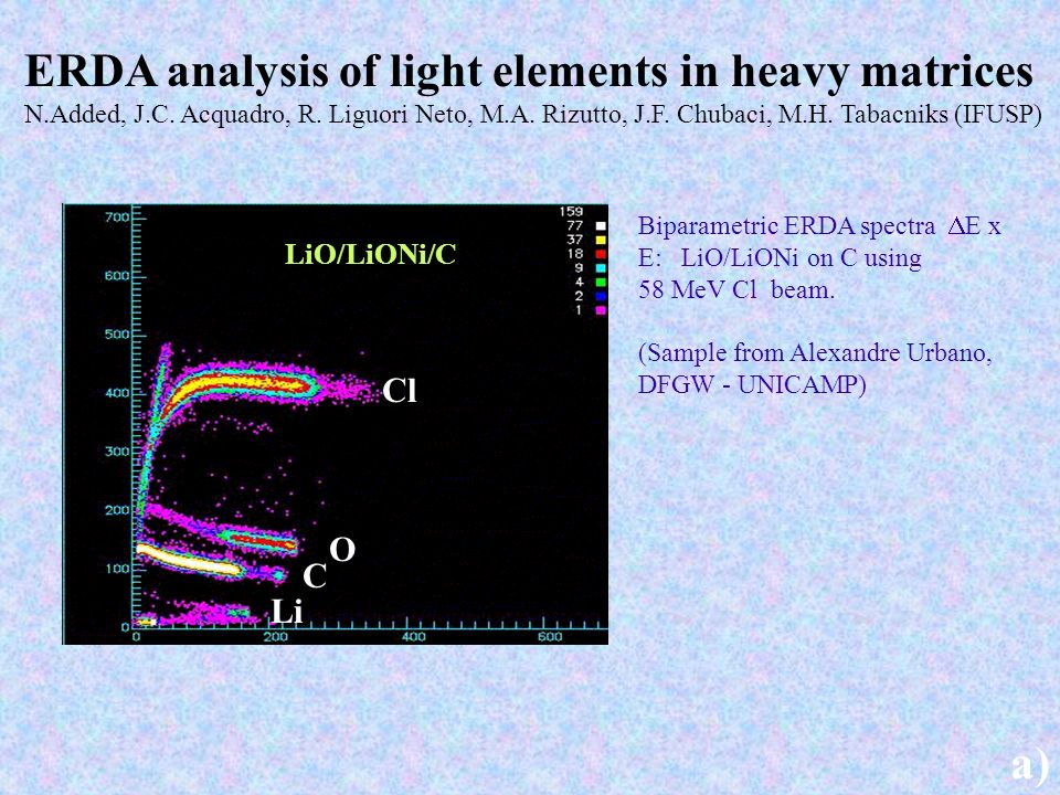 ERDA analysis of light elements in heavy matrices