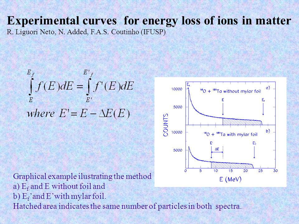 Experimental curves for energy loss of ions in matter