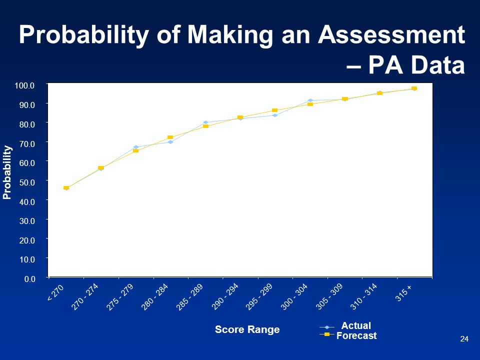 Probability of Making an Assessment – PA Data