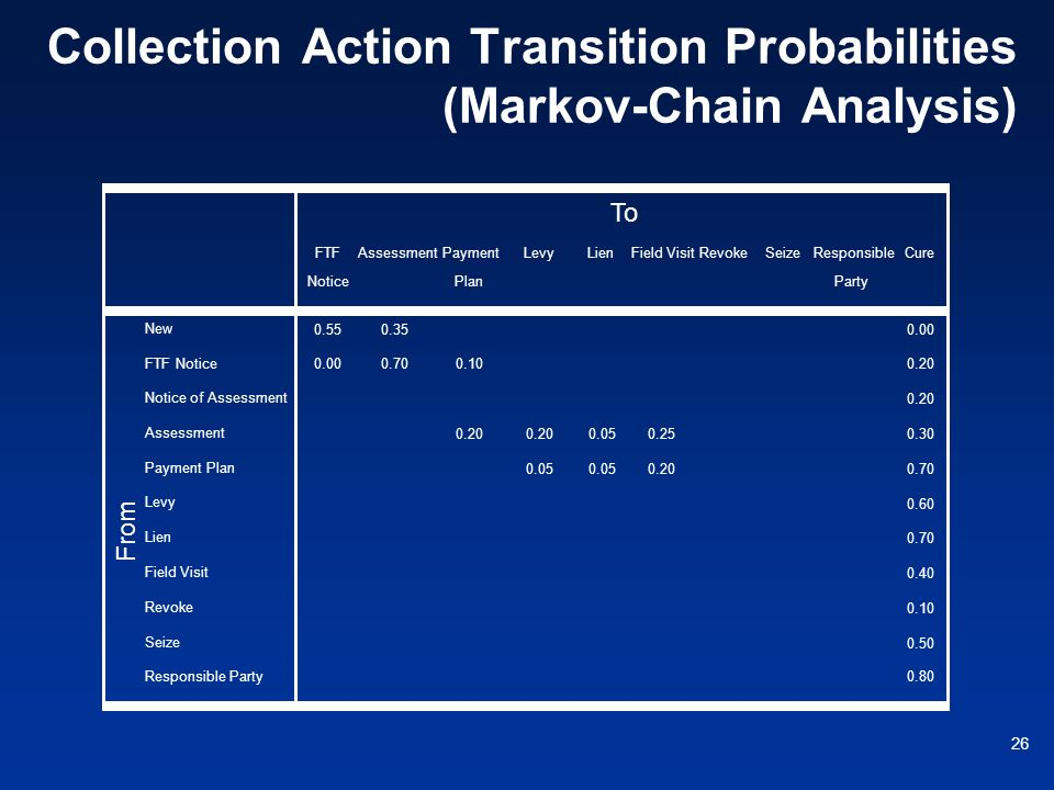 Collection Action Transition Probabilities (Markov-Chain Analysis)