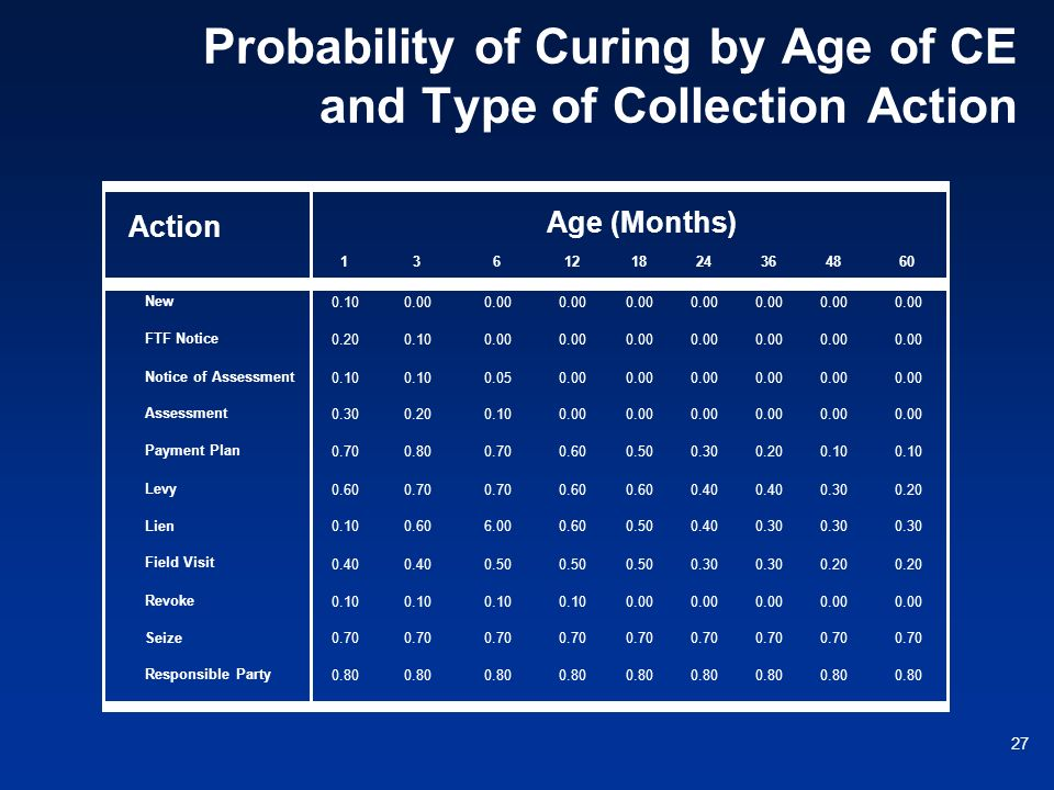 Probability of Curing by Age of CE and Type of Collection Action