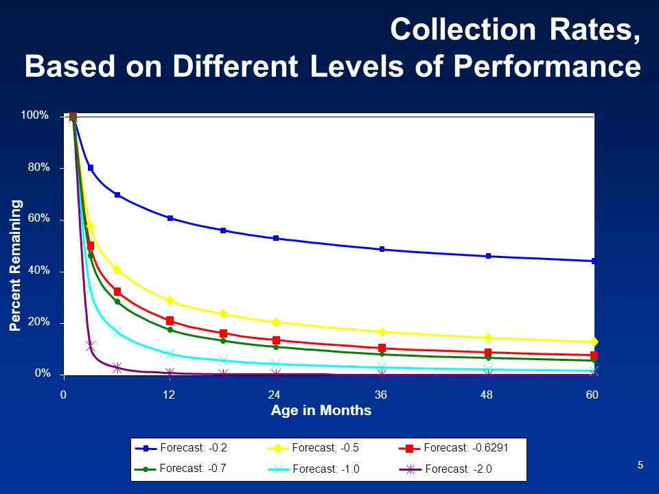 Collection Rates, Based on Different Levels of Performance