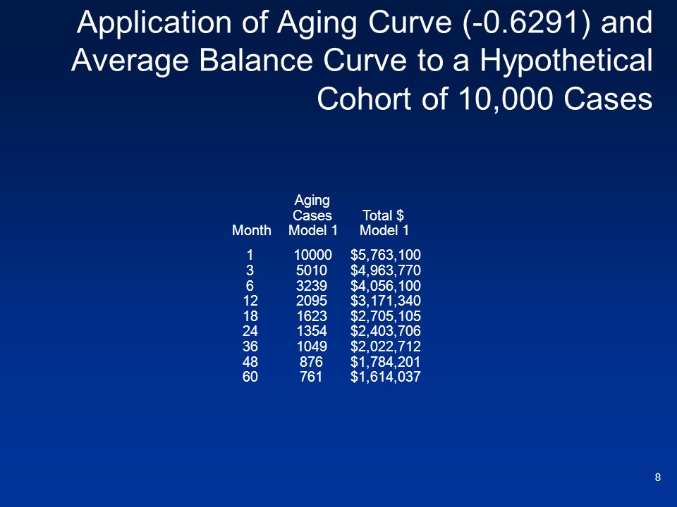 Application of Aging Curve (-0