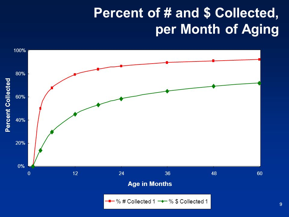 Percent of # and $ Collected, per Month of Aging