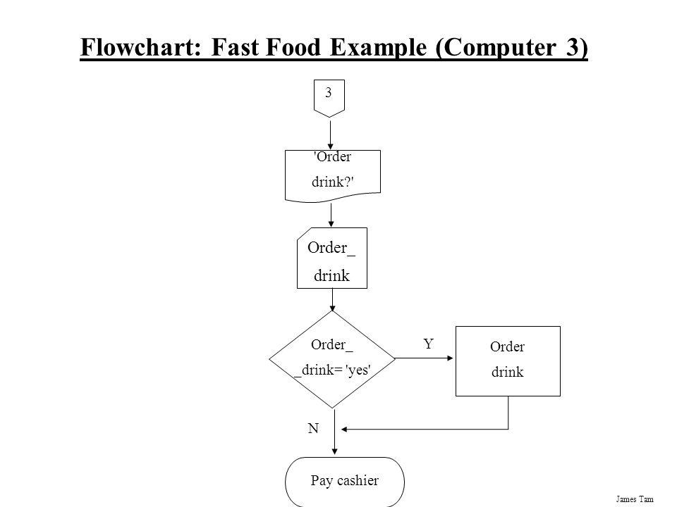 Fast Food Restaurant Flowchart