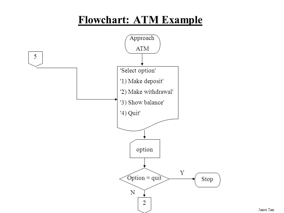 transactional flow chart example Banking transaction entity relationship diagram create entity relationship diagram examples like this template called banking transaction entity relationship diagram that you can easily edit and customize in minutes.