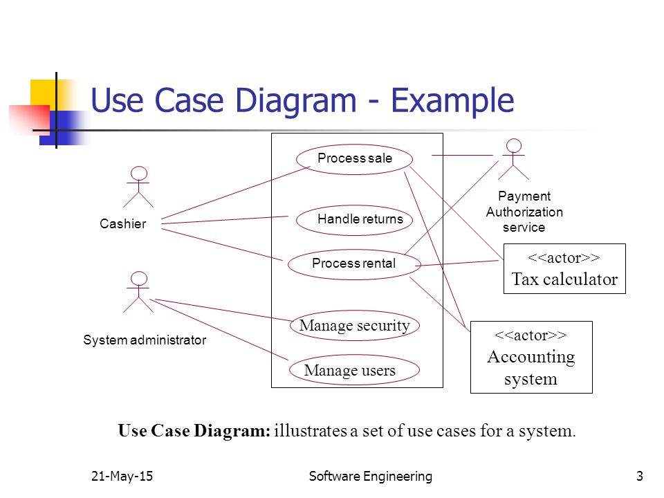 Use case analysis 16 apr 17 software engineering ppt video online use case diagram example ccuart Image collections
