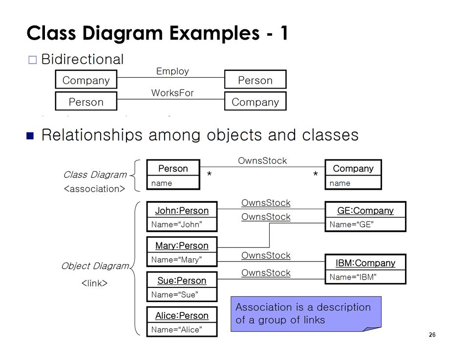 Chapter 3class diagram ppt video online download class diagram examples 1 ccuart Gallery