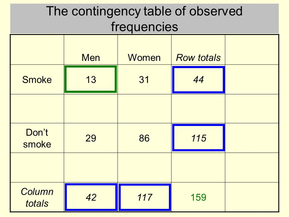 Analysis of frequency counts with chi square ppt video online download the contingency table of observed frequencies watchthetrailerfo