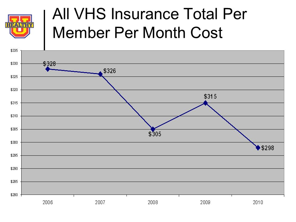 All VHS Insurance Total Per Member Per Month Cost