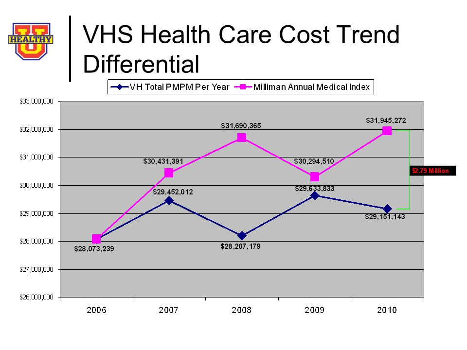 VHS Health Care Cost Trend Differential