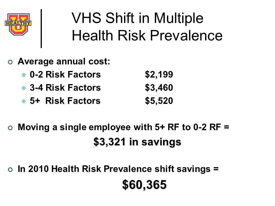 VHS Shift in Multiple Health Risk Prevalence