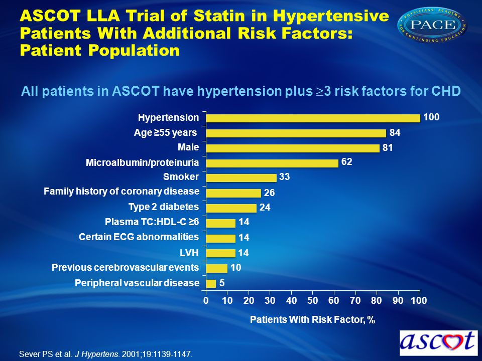 All patients in ASCOT have hypertension plus 3 risk factors for CHD