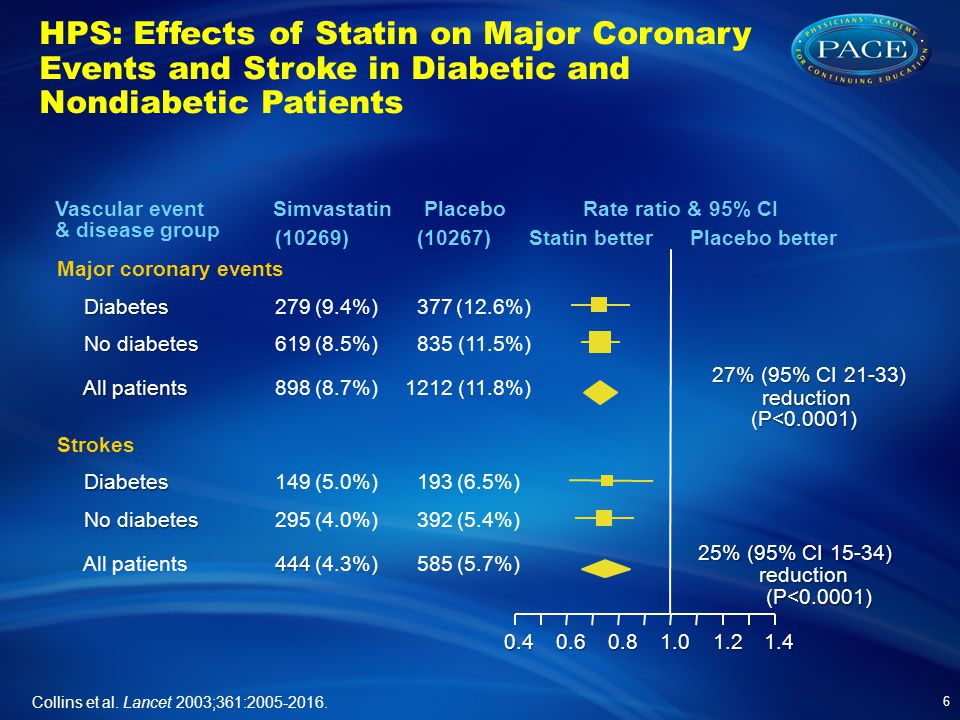 HPS: Effects of Statin on Major Coronary Events and Stroke in Diabetic and Nondiabetic Patients