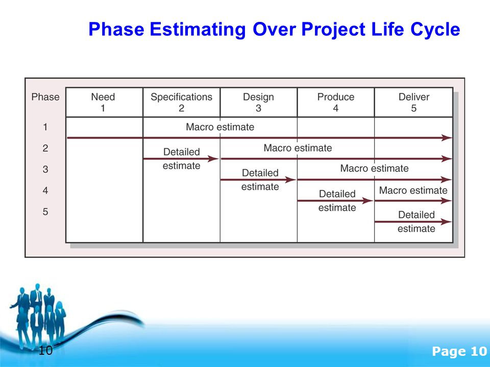 Phase Estimating Over Project Life Cycle