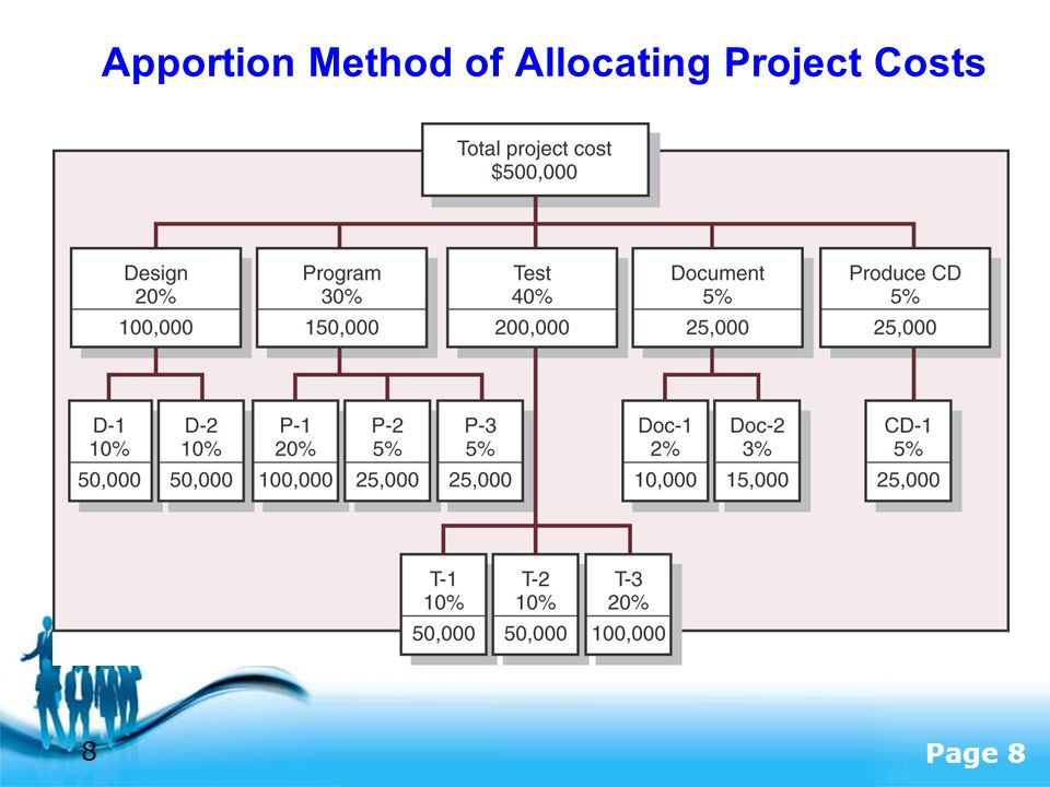 Apportion Method of Allocating Project Costs