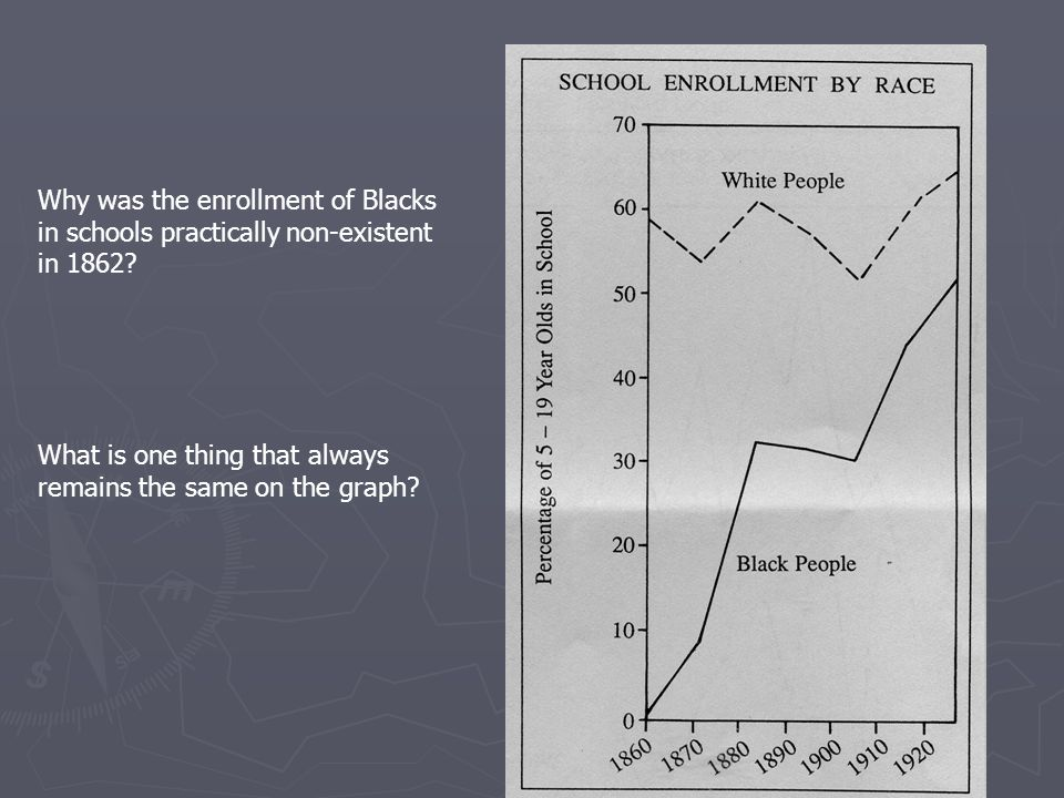 Why was the enrollment of Blacks in schools practically non-existent in 1862