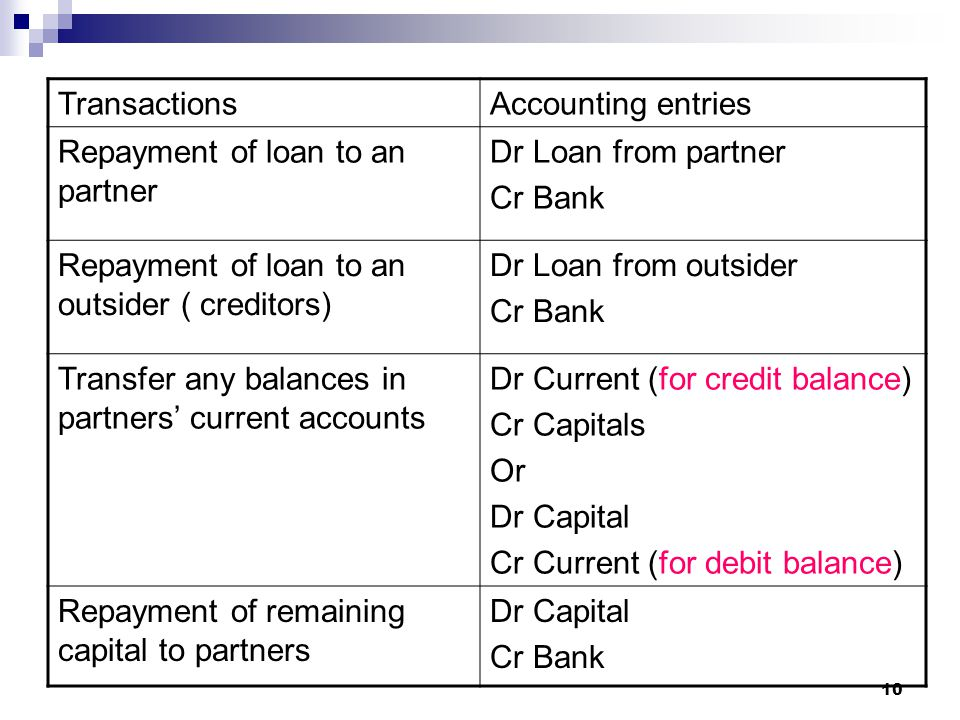 Transactions Accounting entries. Repayment of loan to an partner. Dr Loan from partner. Cr Bank.