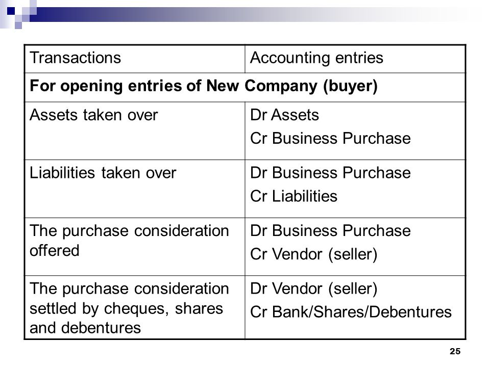 Transactions Accounting entries. For opening entries of New Company (buyer) Assets taken over. Dr Assets.
