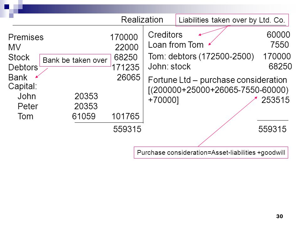 Fortune Ltd – purchase consideration [( )