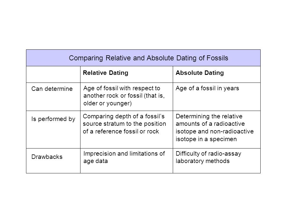 Compare contrast relative and absolute dating
