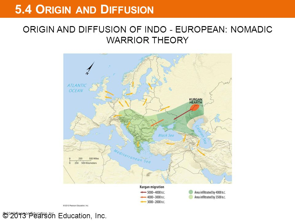 ORIGIN AND DIFFUSION OF INDO - EUROPEAN: NOMADIC