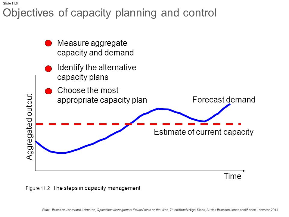 capacity and demand operations management
