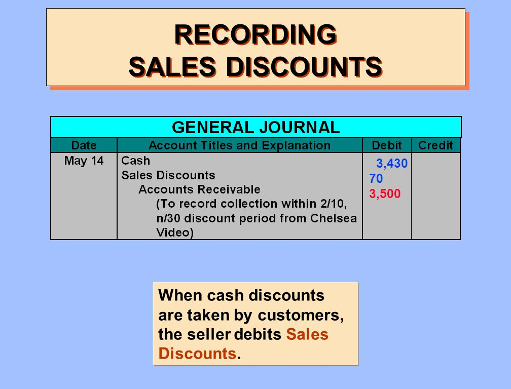 RECORDING SALES DISCOUNTS